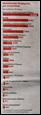 Despesa do Estado, previsão para 2010
