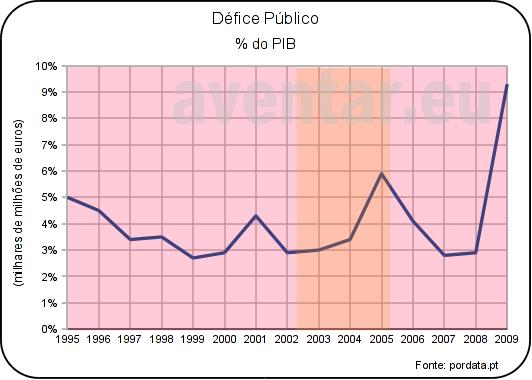 Défice Público