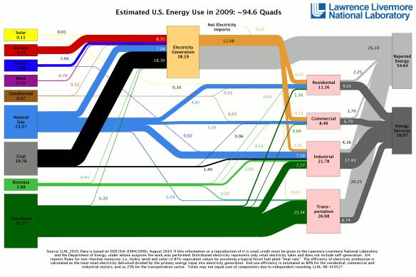 Fluxos de energia EUA 2009