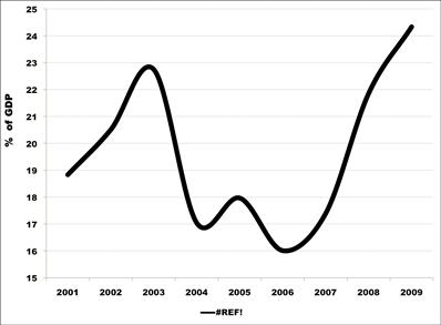 Dívidas das empresas públicas em percentagem do PIB