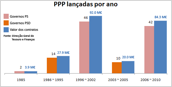 PPP lançadas por ano