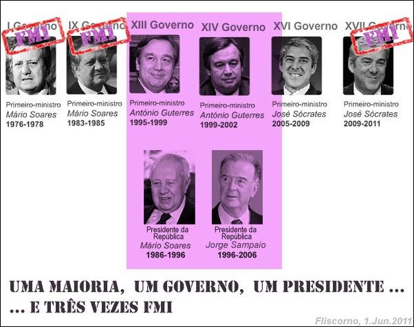 uma maioria, um governo, um presidente... e três vezes FMI