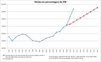 Dívida em percentagem do PIB