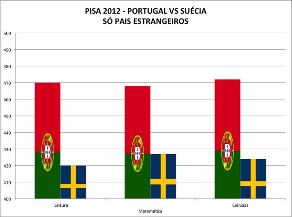 pisa2012-portugal-vs-suc3a9cia-estrangeiros