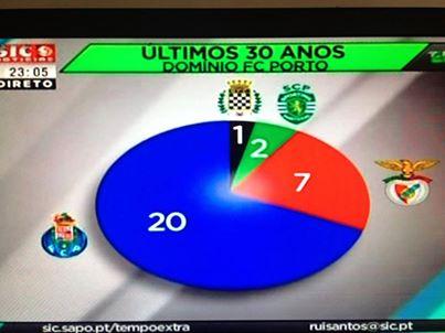 Dominio do FC Porto 30 anos