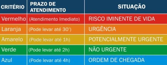 protocolo_de_manchester_hospital_vita
