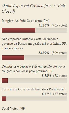sondagem cavaco legislativas 2015