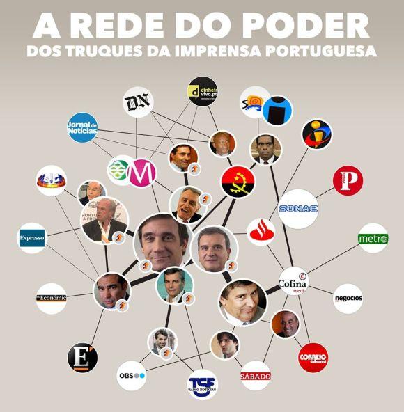 Redes de Poder