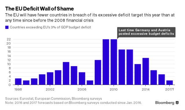 EU defict wall of shame