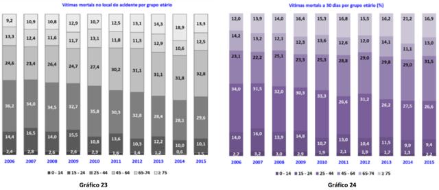 """Acidentes rodoviários por grupo etário (fonte: Plano Estratégico Nacional de Segurança Rodoviária """"PENSE 2020"""")"""